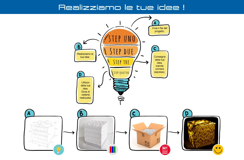 Realizziamo le tue idee